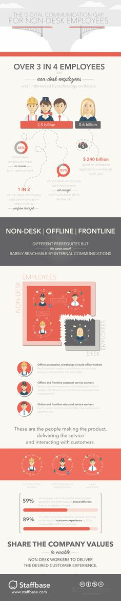 """Thus far, non-desk employees have been abandoned from the company communications and still are neglected when new intranets are planned. A growing number of companies realize that it is about time to drive forth up-to-date, interactive and digital internal communications for all employees and close the """"The Digital Communication Gap For Non-Desk Employees""""."""