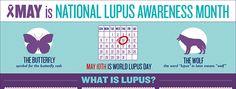 lupus awareness facts