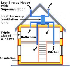Thermal insulation is basically the ability of any type of materials to resist the transfer of heat to the surroundings. Insulators are used in homes and office buildings to maintain a comfortable temperature in the interior spaces despite varying climatic conditions.