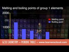 GCSE Chemistry module: Periodic Table    By the end of this topic you will have covered:  - Development of the Periodic Table  - Atomic structure and the Periodic Table  - Group 1 Alkali Metals  - Group 7 Halogens  - Transition Elements  - Group 0 Noble Gases    GCSE revision videos and apps from LearnersCloud:  www.learnerscloud...    To find out more and to start a free trial visit:  www.learnerscloud...