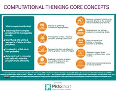 Computational Thinking, Content Area, Digital Technology, To Focus, Computer Science, Planer, Coding, Homeschool, Homeschooling