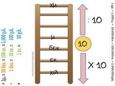 Πηγαίνω στην Τετάρτη...και τώρα στην Τρίτη: Μαθηματικά: Ενότητα 3. Μάθημα 17 - Μετρώ και εκφράζω το μήκος (30 χρήσιμες συνδέσεις) Ladder Decor, Language, Teaching, Education, Words, School, Inspiration, Furniture, Math Resources