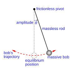 Oscillations and Waves 11th physics ppt
