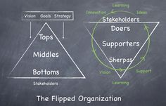 The flipped organization, flipped classroom, flipped justice – Is it the year of the flip?