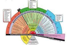 On pense souvent, à tort, que de donner une formation consiste uniquement à communiquer de l'information. Legendre (1993) définit la formation, en formation professionnelle, comme «l'ensemble des a…