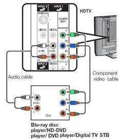 digital hdtv dvd wiring diagram wiring diagram for you • 39 best radio wiring diagram images diagram digital rh com ethernet wiring diagram