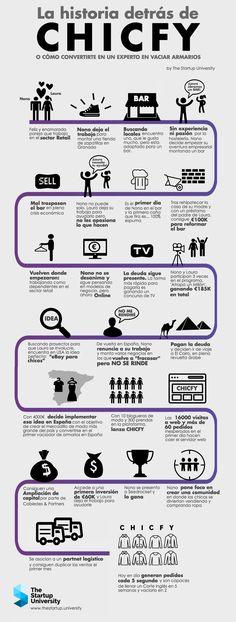 La Historia detrás de Chicfy | The Startup University