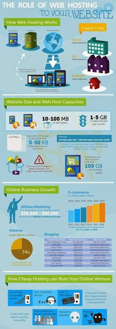 Check this infographic: Know The Role of #Web_Hosting to Your Website. Click: http://goo.gl/1bepP6