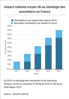 Livre Blanc : La Pollution Numérique Liée aux Mails - Cleanfox Email Marketing, Bar Chart, Carbon Footprint, White Paper, Behavior, Bar Graphs