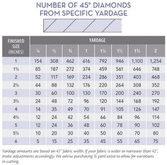 Free Download! Yardage Requirements for Triangles, Hexagons, and Diamonds