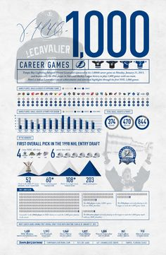 INFOGRAPHIC: Lecavalier 1,000 Career NHL Games Played - Features