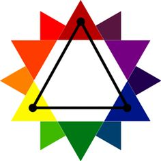 TRIADIC COLOR SCHEMES: high-energy colors found by choosing three colors that are separated by 120 degrees on the color wheel. Primary (red, blue, and yellow) and Secondary (purple, orange, green) colors are examples of triadic colors. Split Complementary Colors, Complimentary Colors, Elements And Principles, Elements Of Art, Beading Tutorials, Art Tutorials, Colour Schemes, Color Palettes, Color Combos