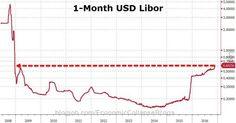 Italian Crisis Sparks Buying Panic In US Stocks – Dow Hits Record High https://blogjob.com/economiccollapseblogs/2016/12/05/italian-crisis-sparks-buying-panic-in-us-stocks-dow-hits-record-high/