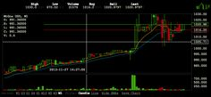 Bitcoin Crosses the $1,000 Mark On The Mt.Gox Exchange
