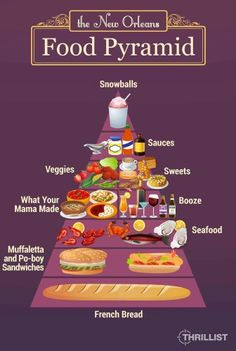 The New Orleans food pyramid