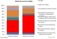 MODO DE ENCONTRAR EMPLEO EN ESPAÑA. 2015. Fuente: INE Vía Javier G. Echegaray.