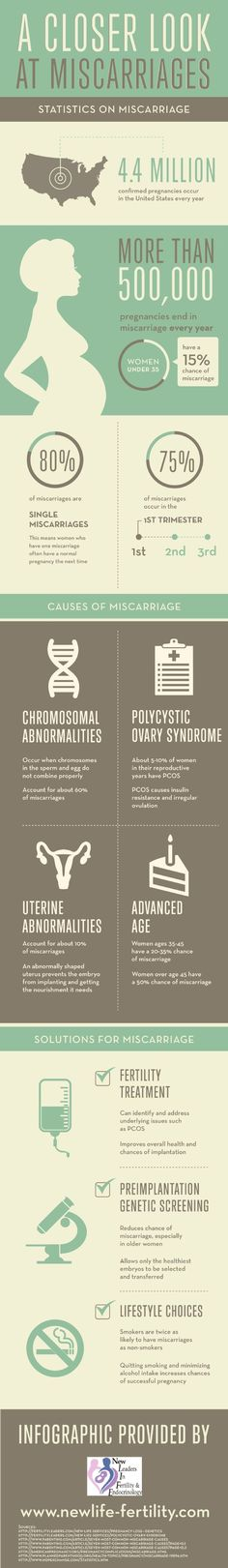 About 5-10% of women in their reproductive years have polycystic ovary syndrome (PCOS), which causes insulin resistance and irregular ovulation.  #TheGroveofEvanston