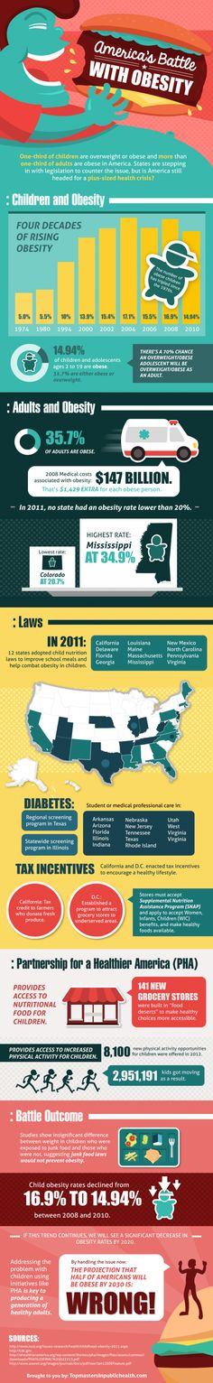 America's Battle With Obesity [Infographic] | Daily Infographic