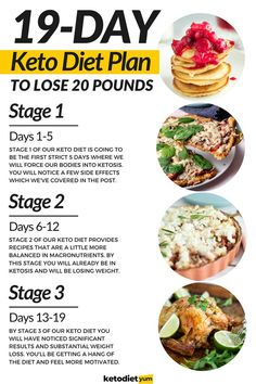 A complete keto diet plan for beginners. Everything you need to know about this increasingly popular diet with a free keto meal plan to get you started!