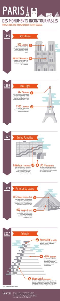 Chantale! Check this out! Paris Infographics!  Les monuments incontournables de Paris : une architecture innovante pour chaque époque!