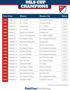 List of MLS Cup Champions