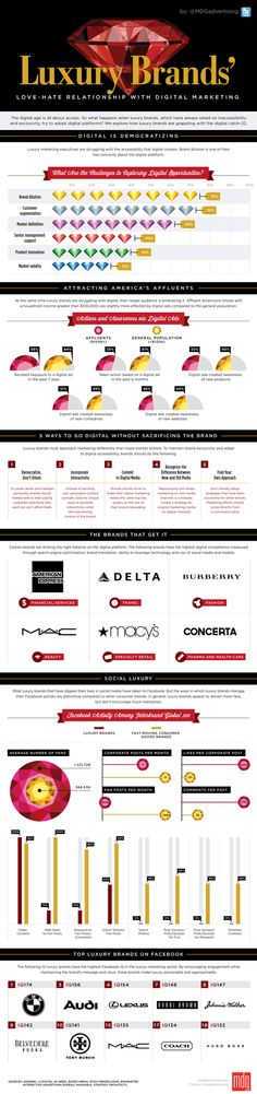Luxury Brands' Love-Hate Relationship with Digital Marketing -  The allure of luxury brands is that they're ultra-exclusive, while the appeal of digital marketing is that it's all-inclusive. So how can luxury marketers uphold their exclusivity while striving to address their affluent audience's desire for all things digital? Fortunately, there are dynamic digital strategies that will allow upscale brands to avoid downgrading their image while leveraging the power of online platforms.