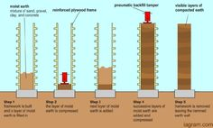 Rammed earth 101 You are basically changing the soil into sandstone with the help of pressure. www.iagram.com