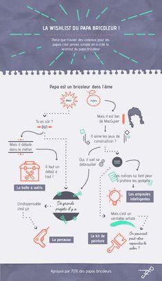 Création, infographie : La wishlist du papa bricoleur. Projet avec Claire Cotillon, Laura Baumont, Chloé Lucin. Diy Welder, Infographic, Gift