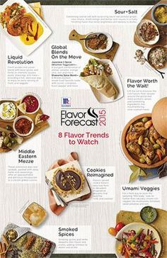 Now in its 15th year, the McCormick® Flavor Forecast® is on the forefront of identifying top trends, insights and ingredients driving the future of flavor.