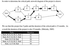 Let's talk, in this article, about the Critical Path Method (CPM) or Critical Path Analysis (CPA). Developed in the late by the US Navy and Du Pont, CPM is commonly used with all f… Small Business Management, Project Management Professional, Change Management, Home Management, Project Management Templates, Multiple Streams Of Income, Lean Six Sigma, School Pictures, Research Projects