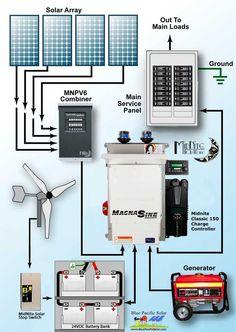 Solar lighting kit diagram | solar | Solar lighting system