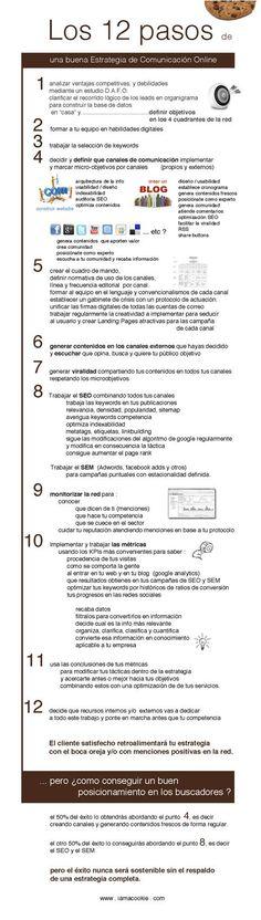 Infografía: Los 12 pasos de una buena Estrategia de Comunicación Online Fuente: www.iamacookie.com 1 Ventajas competitivas 2 Formar equipo 3 Keywords 4 Canales de comunicación 5 Cuadro de mando 6 Contenidos 7 Viralidad 8 SEO 9 Controles 10 Metricas 11 Corrección de desvíos 12 Recursos