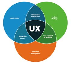 Iterative prototyping and feedback for better UX design | Ux design
