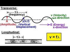 ▶ Physics - Mechanics: Mechanical Waves (1 of 21) Basics - YouTube