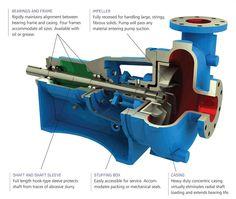 Centrifugal Pump cutaway with parts.jpg