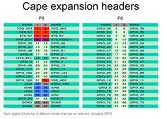 Beaglebone Black, Headers, The Expanse, Cape, Mantle, Cabo, Cloak