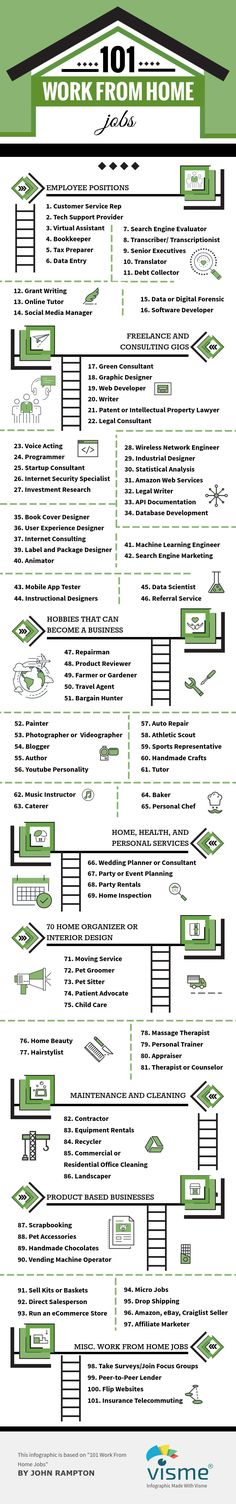101 Work From Home Jobs [Infographic]