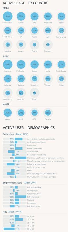 Twitter: Eine halbe Milliarde Mitglieder; nur 6 Prozent in Deutschland zwitschern http://blog.wiwo.de/look-at-it/2013/03/01/twitter-eine-halbe-milliarde-mitglieder-nur-6-prozent-in-deutschland-zwitschern/