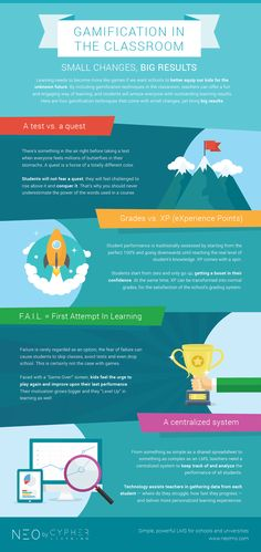Gamification in the Classroom Infographic - http://elearninginfographics.com/gamification-in-the-classroom-infographic/