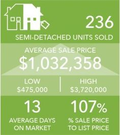 What does One Million Dollars Get you in Toronto Real Estate? One Million Dollars, Semi Detached, Property For Sale, Toronto, You Got This, March, Real Estate, The Unit, Homes