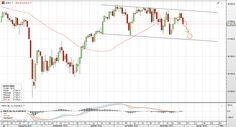Trading tip - SELL DJIA  Sell:     17,430 Target: 17,100 Stop:    17,600 It might consider opening a SHORT position by speculating to the short-term downfall of the DJIA.  http://www.smarttrade.co.com/en   | SmartTrade