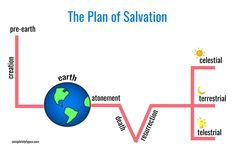 Valentine Family Home Evening: The Plan of Salvation Fhe Lessons, Object Lessons, Plan Of Salvation Lds, Lds Seminary, Relief Society Lessons, Family Home Evening Lessons, Later Day Saints, Lds Church, Church Ideas