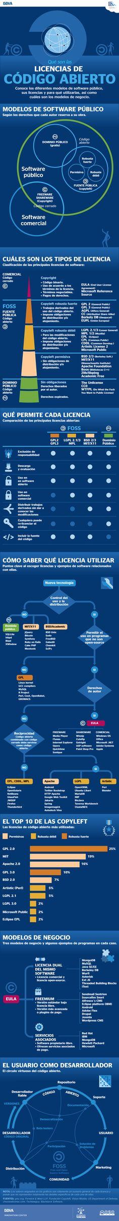 Infografía de las licencias de código abierto