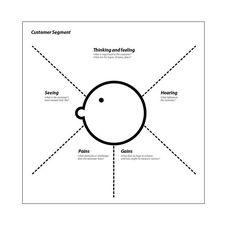 #marketing #innovacion Service design para Marketing: Mapa de empatía - http://www.mejoracompetitiva.es/2013/05/service-design-para-marketing-mapa-de-empatia/