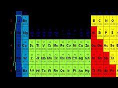 Acid Base Introduction