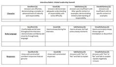 Interview rubric invitation templates assessment rubric interview rubric google search stopboris Image collections