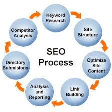 Search engine optimization(seo) SMO india : #1 SMO Services India, SMO Company india , SMO India, SMO Services Provider, Social Media Optimization Company, SMO Services Company, Social Media Marketing Firm (AGENCY) in India. http://unlike.net/users/arvind10/feed
