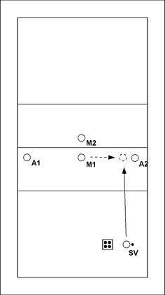 Volleybaloefening: Overname setup door middenaanvaller I - SV roept links of rechts, waarna M1 een blok vormt met de aanvaller aan de linker- of rechterkant van het veld. Meteen na het blokkeren gooit SV de bal naar M1. M1 geeft een setup voor aanvaller A1...