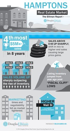 Infographics – Post Themes –  Miller Samuel Real Estate Appraisers & Consultants