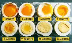 Neviete, ako dlho treba variť vajíčka? Tu je pomôcka!